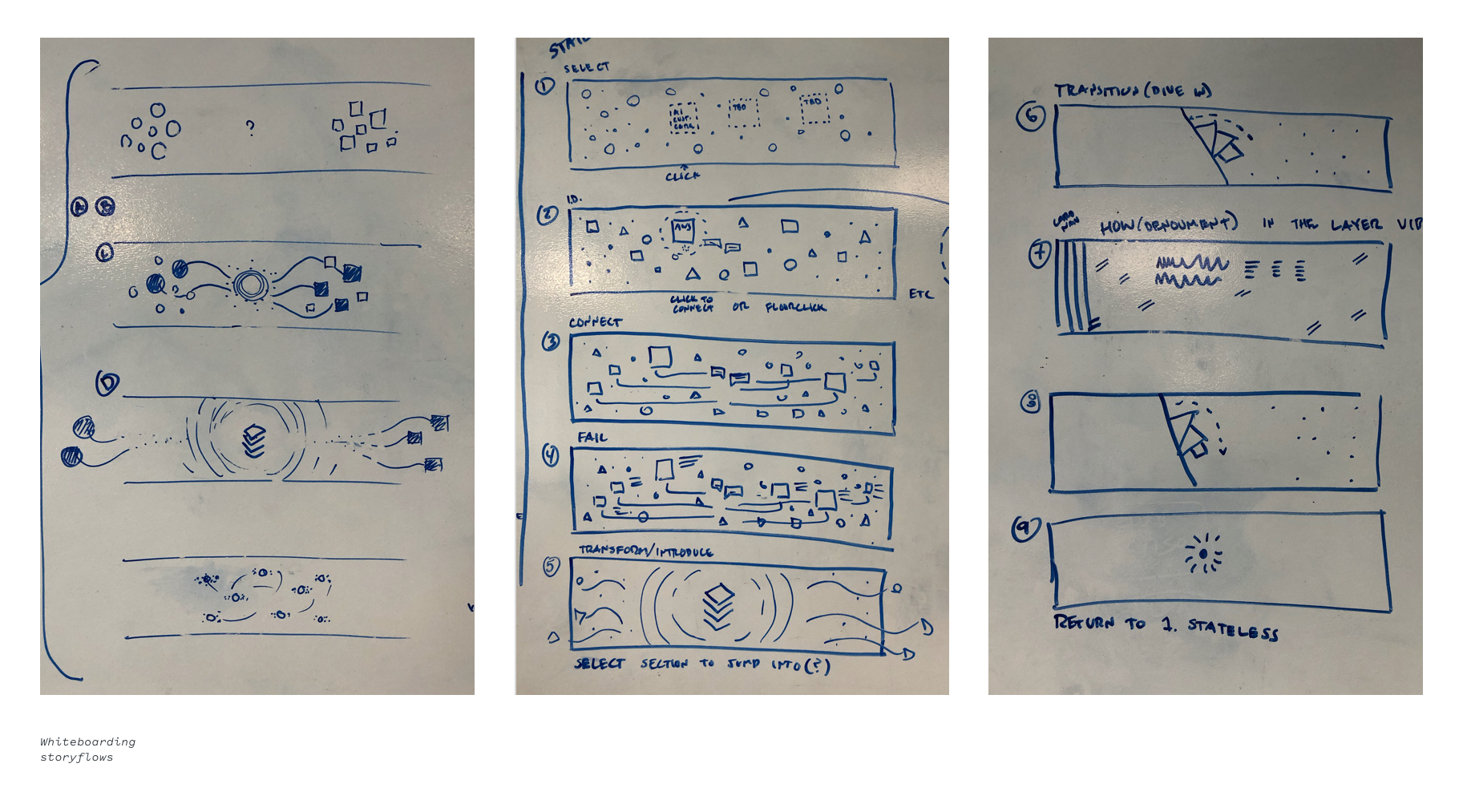 Experience storyboards