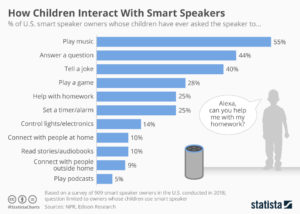 How Children Interact with Voice Enabled Smart Speakers