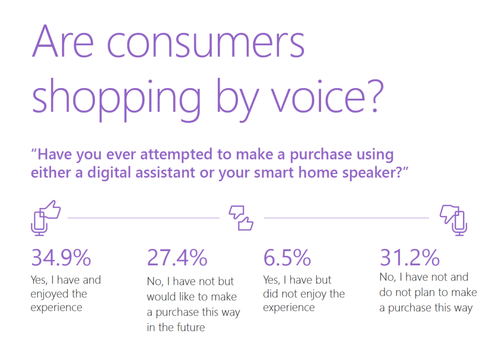 State of Voice Shopping_Microsoft Study_Consumers Shopping by Voice