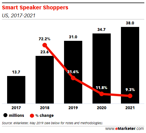 Smart Speakers Voice Shopping
