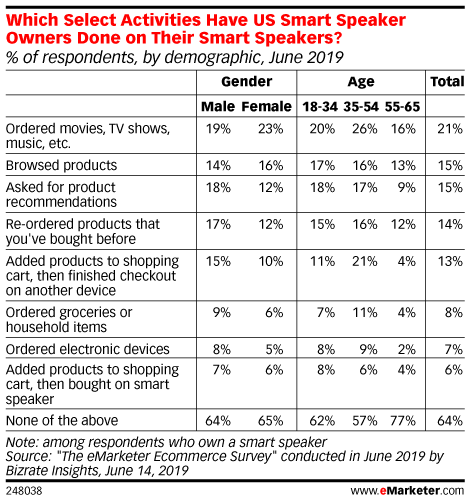 State of Voice Shopping_eMarketer_Voice Shopping_Activities