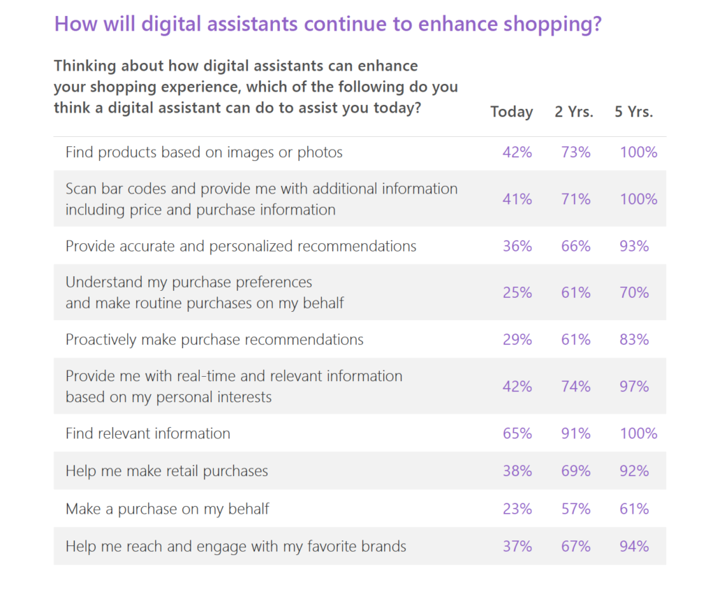State of Voice Shopping_Microsoft Study_Assistants Enhancing Shopping