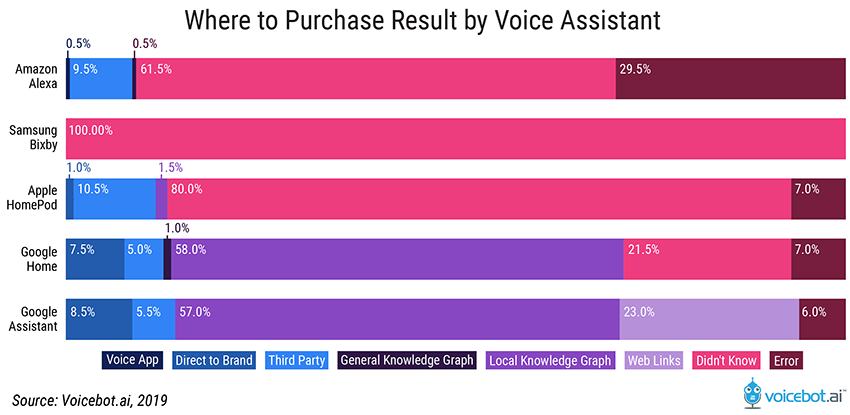 Voice Search Results Testing