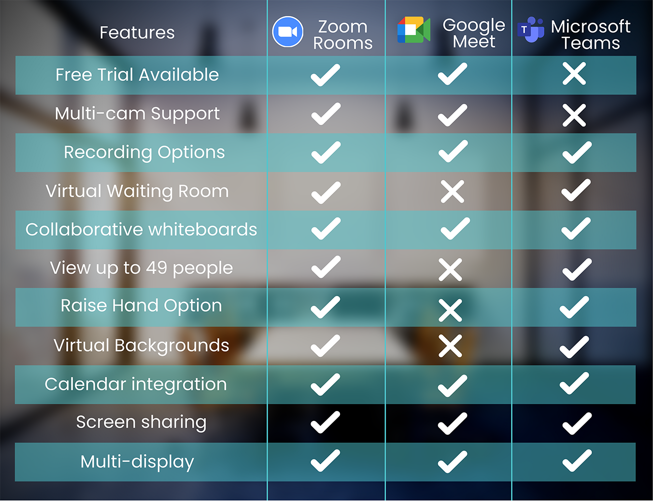 Video conferencing feature comparison chart
