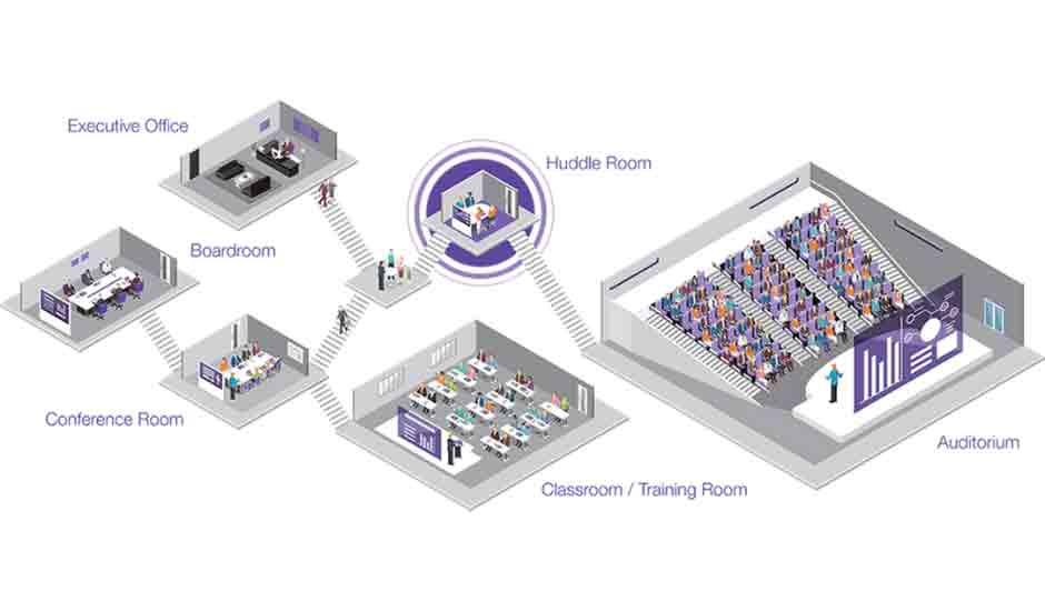 the different types of video conference room setups