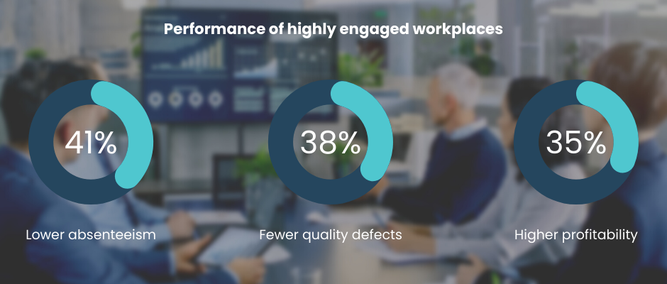 display pie graph showing the performance of highly engaged workplaces, including 41% lower absenteeism, 38% fewer quality defects and 35% higher profitability
