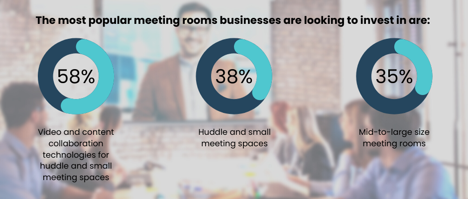 pie graphs showing the most popular meeting rooms businesses are looking in invest in area - 58% video and content collaboration technologies for huddle and small meeting space, 38% huddle and small meeting spaces, 35% mid-to-large size meeting rooms