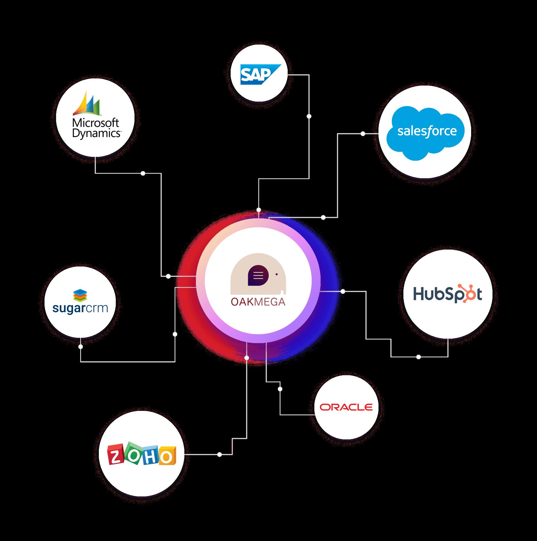 OakMega 能整合 Salesforce, HubSpot 以及其他眾多 CRM