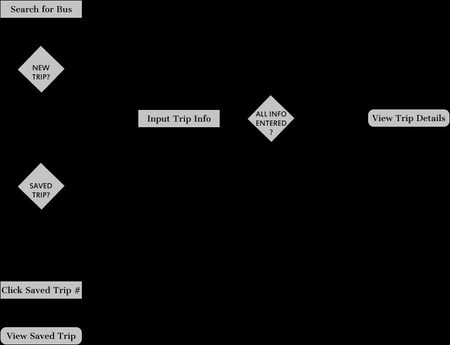 User Flow example for NextBus