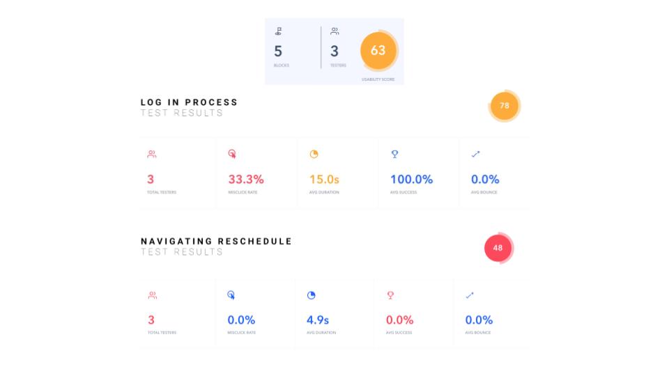 Screenshot of user testing results
