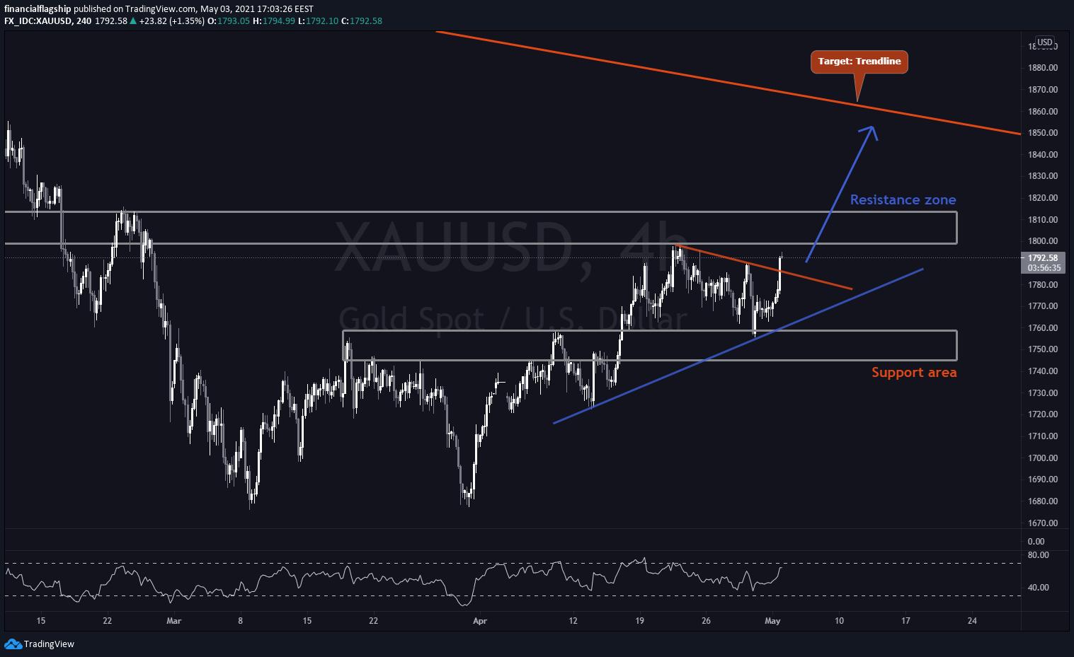 GOLD (XAU/USD) - Week 18