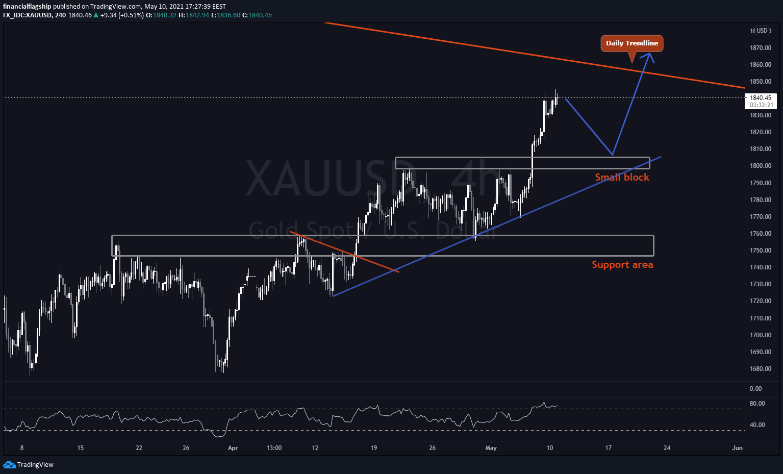 GOLD (XAU/USD) - Week 19