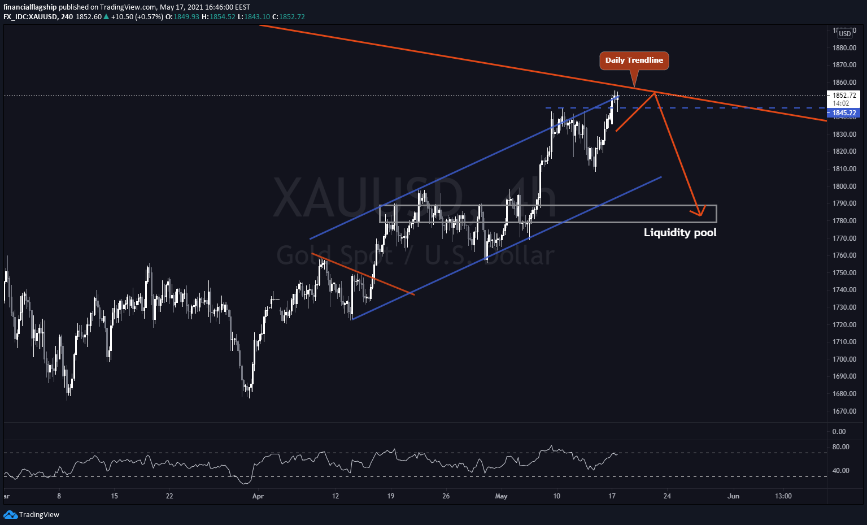 GOLD (XAU/USD) - Week 20