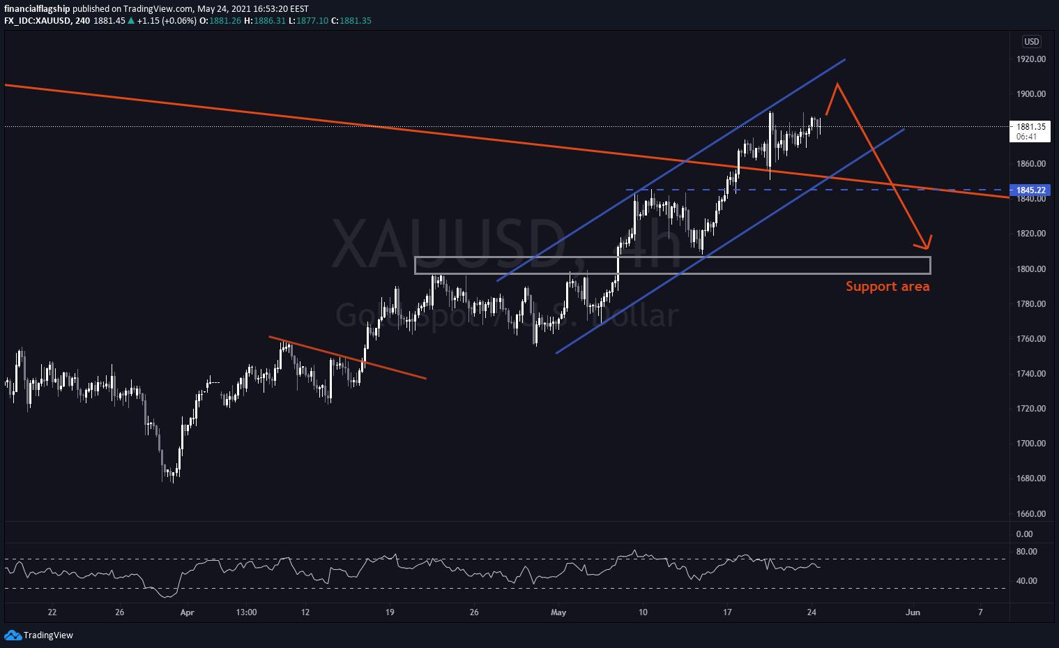 GOLD (XAU/USD) - Week 21