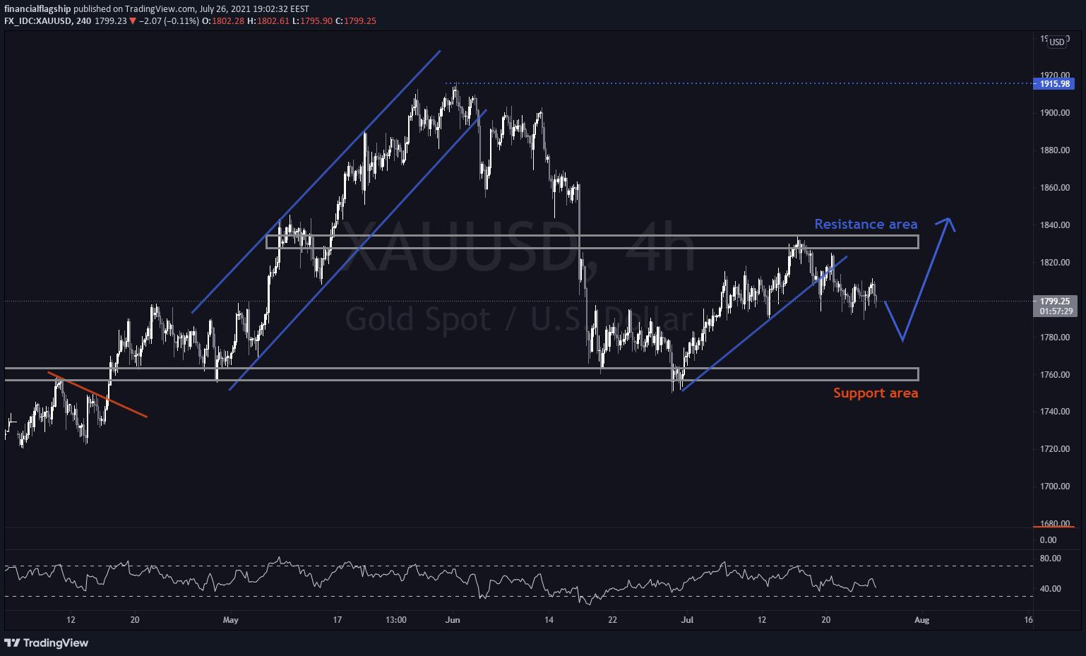 GOLD (XAU/USD) - Week 30