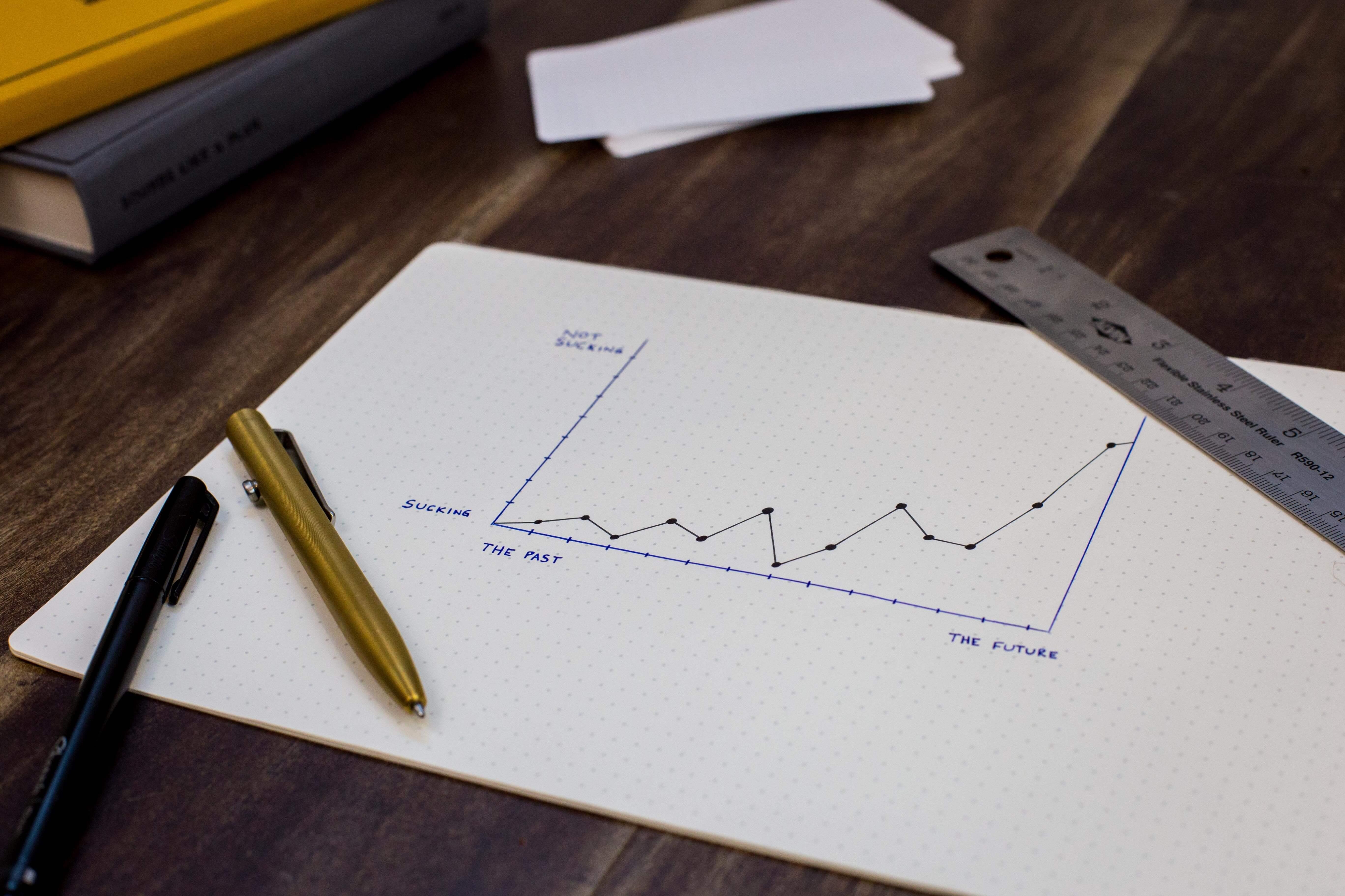 Financial Market Strategy Chart