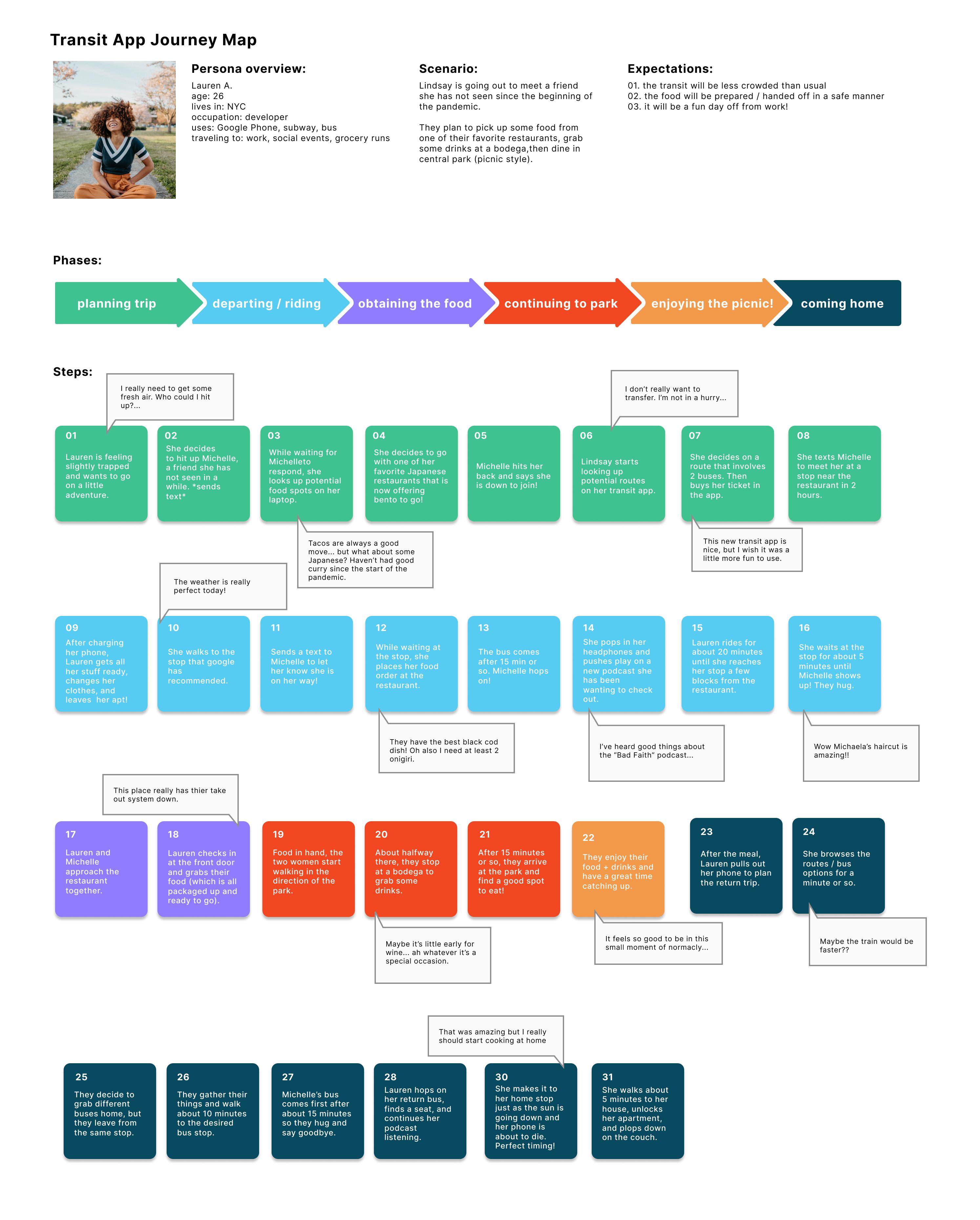 Joyride Transit persona journey map