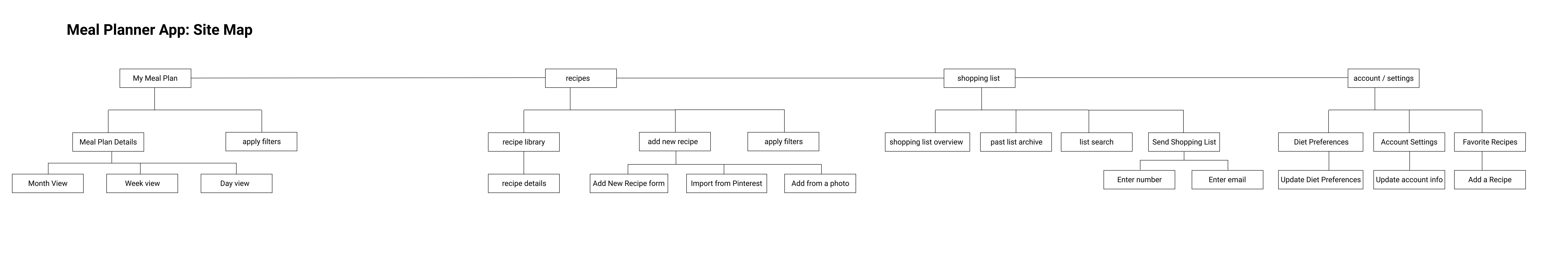 Meal Plan Pro sitemap v03