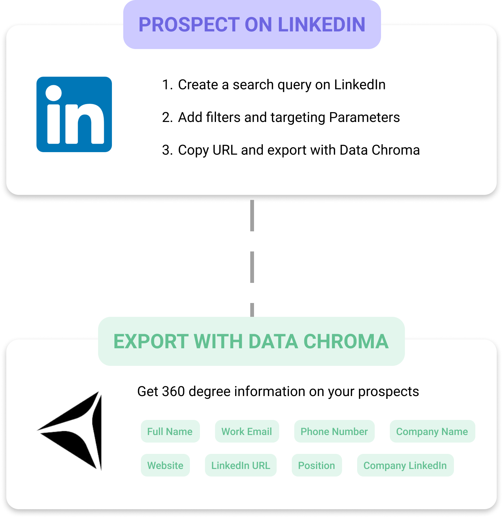 Supercharged B2B Prospecting with LinkedIn and Data Chroma