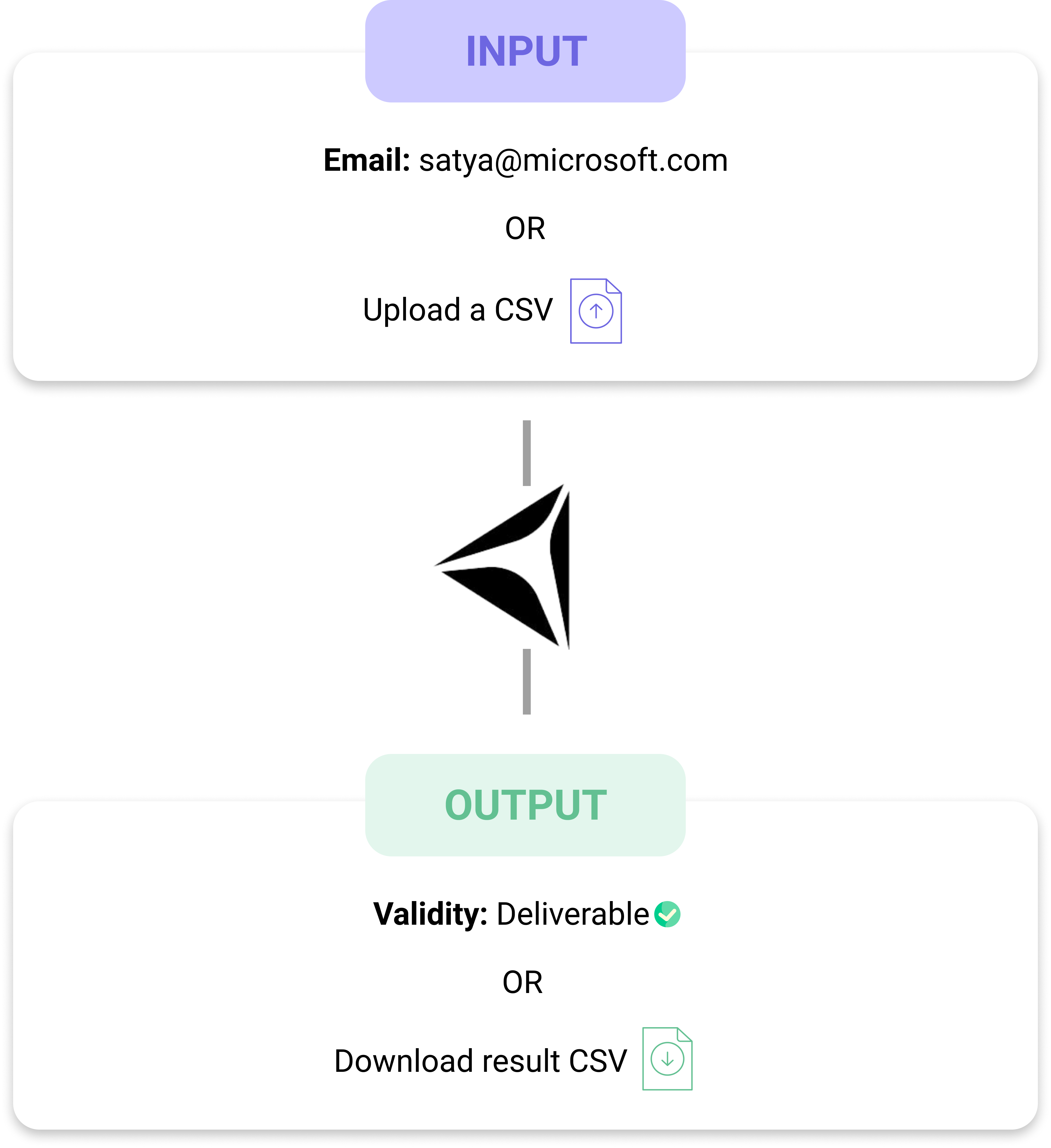 Verify emails and get 100% deliverable emails using Data Chroma