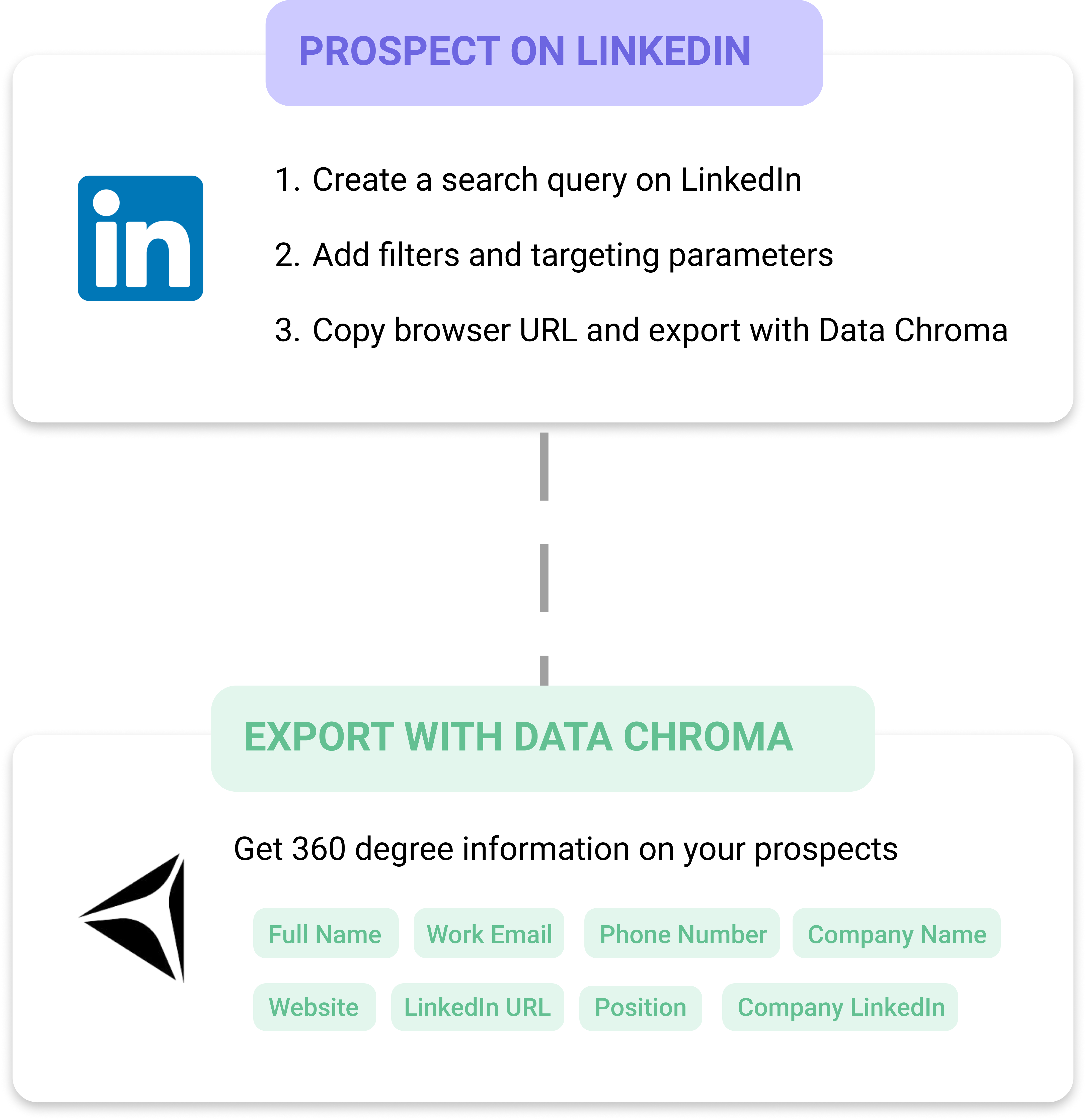 B2B Prospecting with LinkedIn
