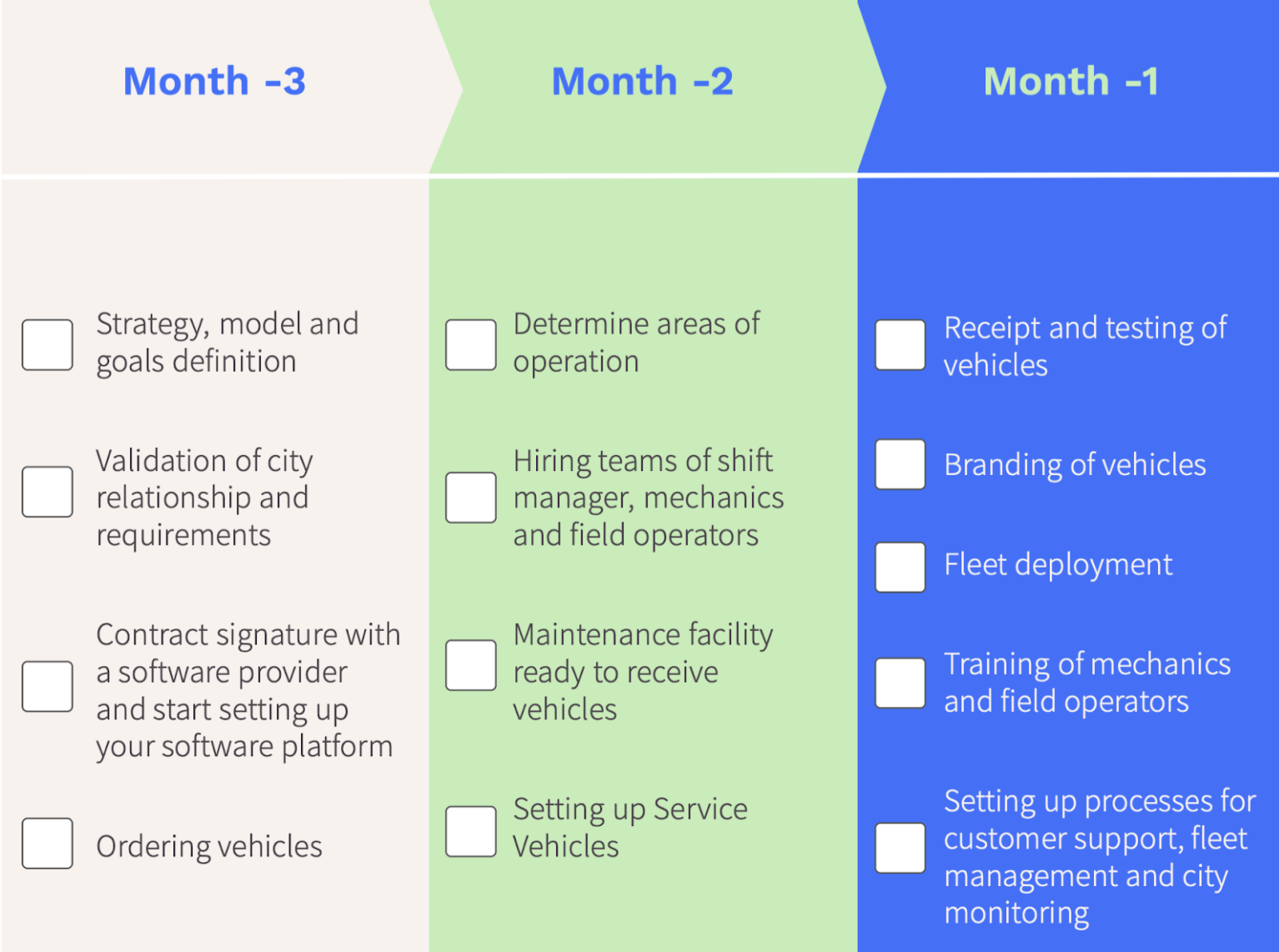 Launch Checklist New Shared Mobility Service