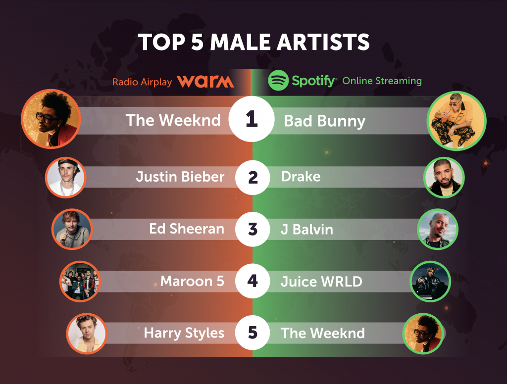 TOP-MALE