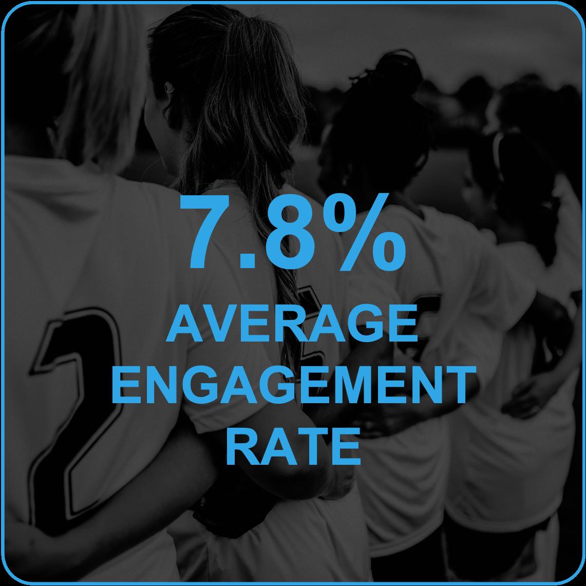 7.8% average engagement rate
