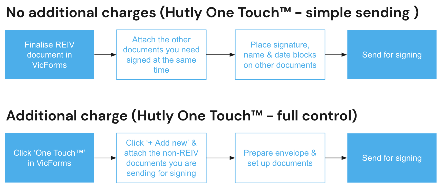 Image showing different methods of using Hutly One Touch™ in VicForms