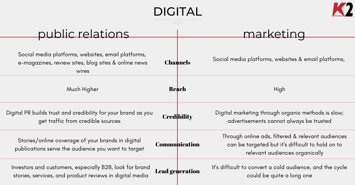 PR vs marketing