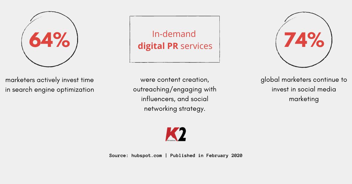 Digital PR vs Digital Marketing: Let's clear it up