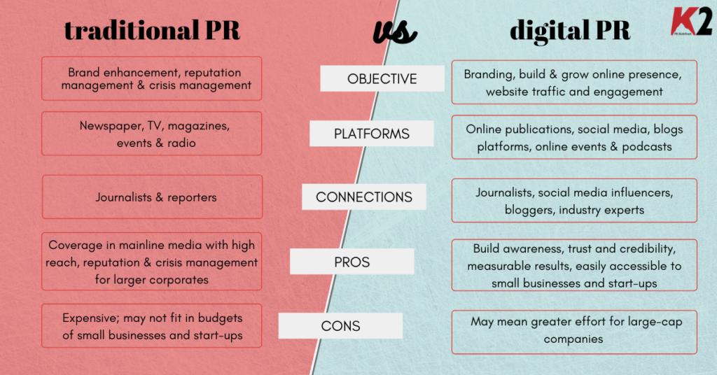 Digital PR vs PR