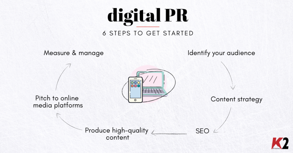 digital PR process