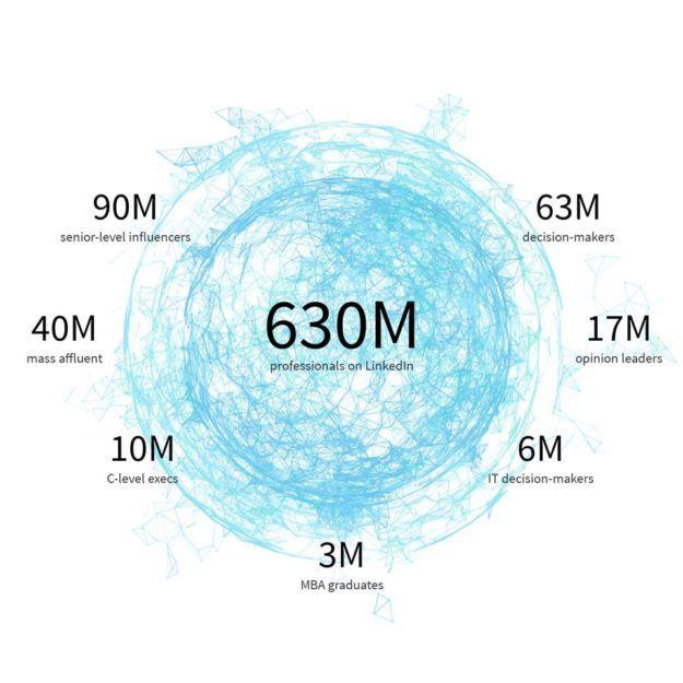 Linkedin Members on Linkedin according to data provided by Linkedin