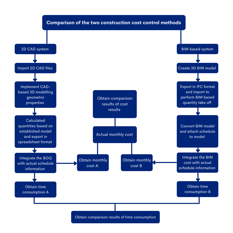 Figure 1 : Process Map
