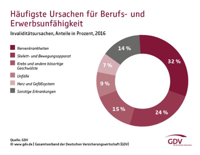GDV Statistik BU - Warum ist eine Berufsunfähigkeitsversicherung so wichtig?!