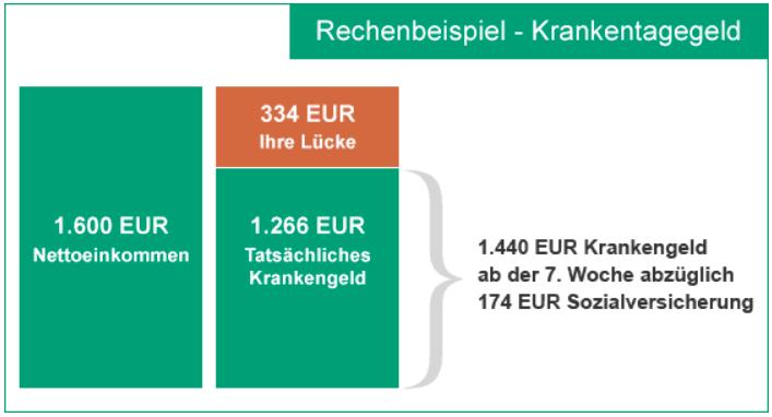 Krankentagegeldversicherung (KTG) Hanse Merkur Beispiel