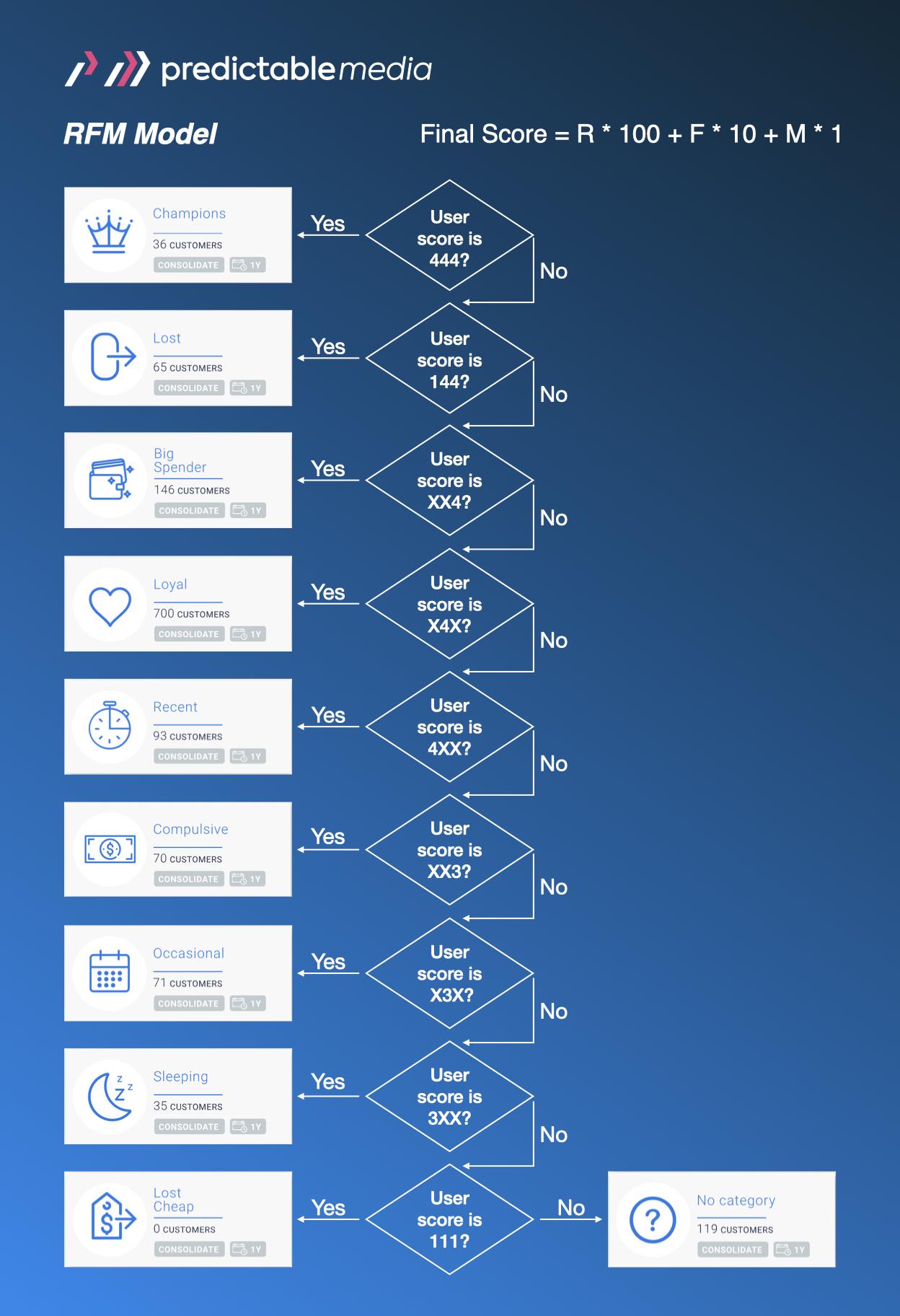 RFM model by Predictable Media, decision tree.