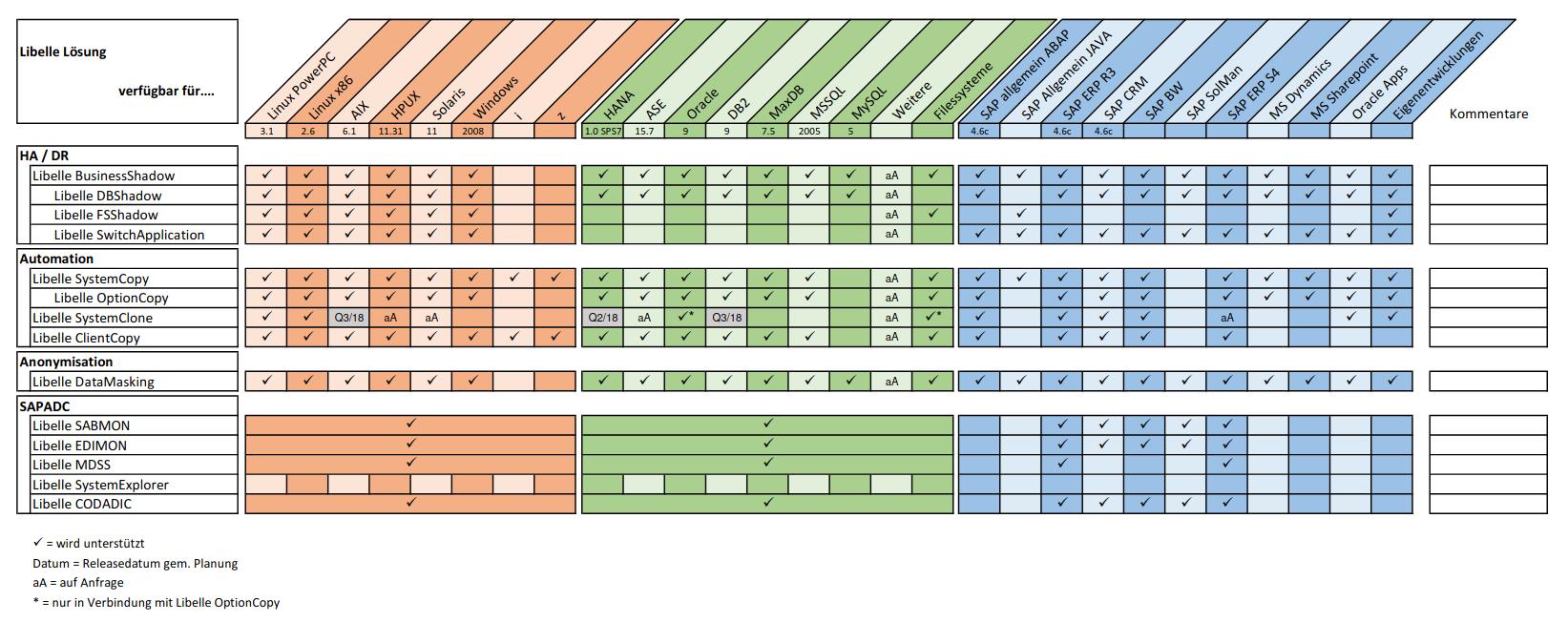 Produktverfügbarkeitsmatrix der Lösungen der Libelle IT Group