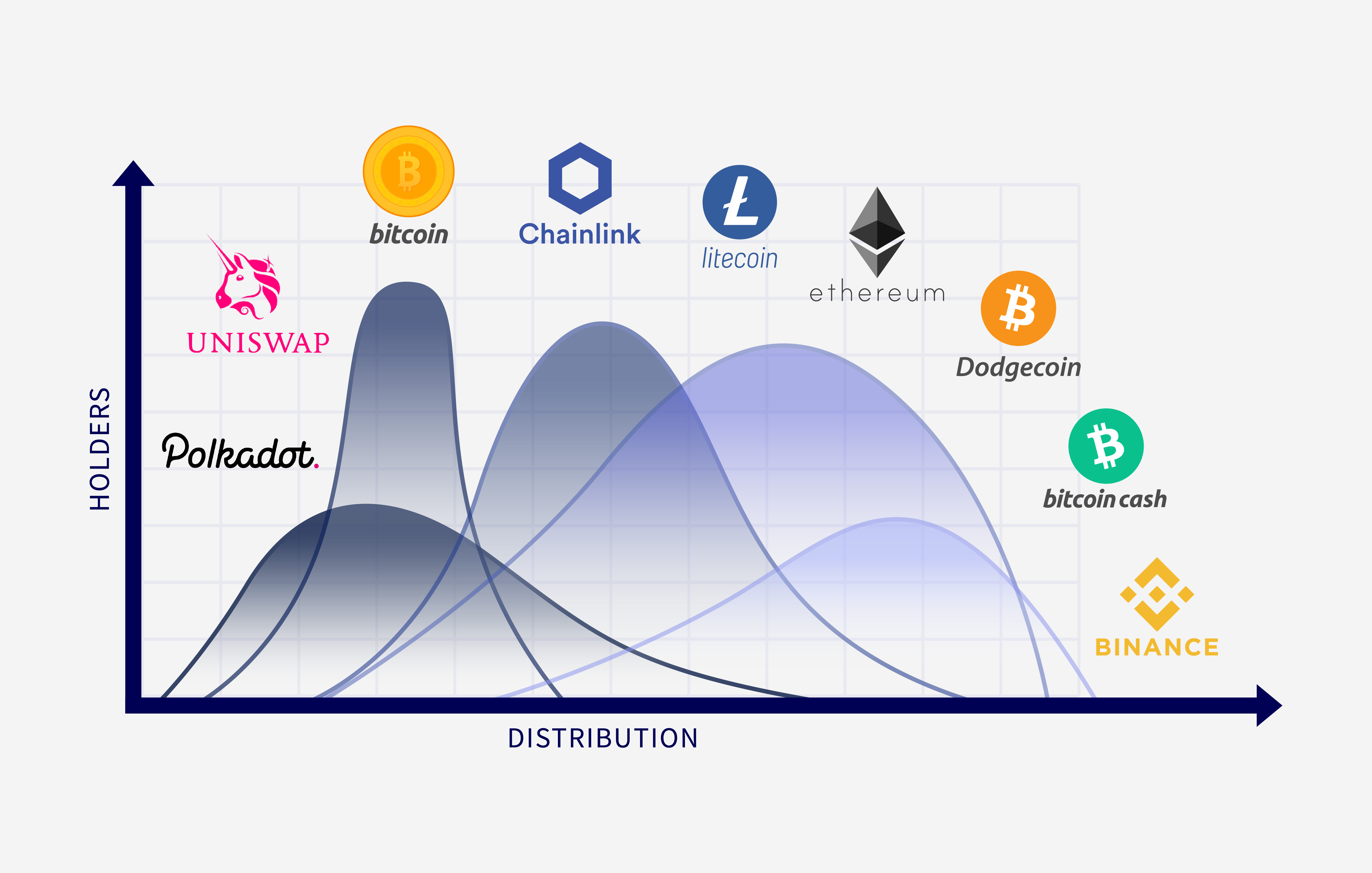 Ranking the Coin Distribution of 9 Major Cryptocurrencies