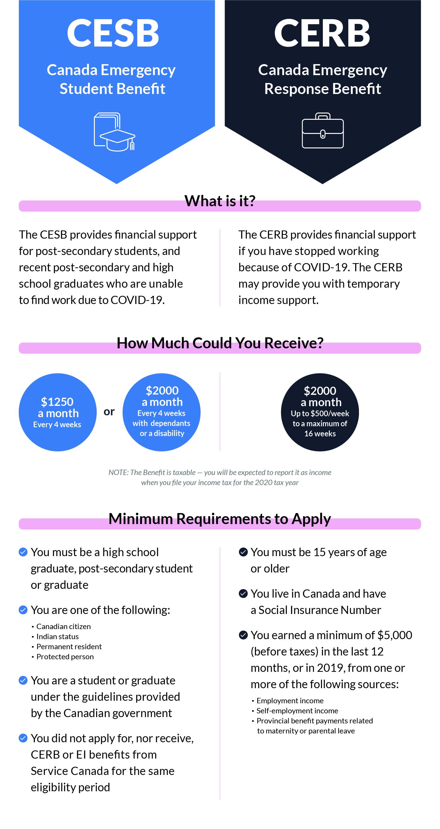 CESB vs CERB infographic
