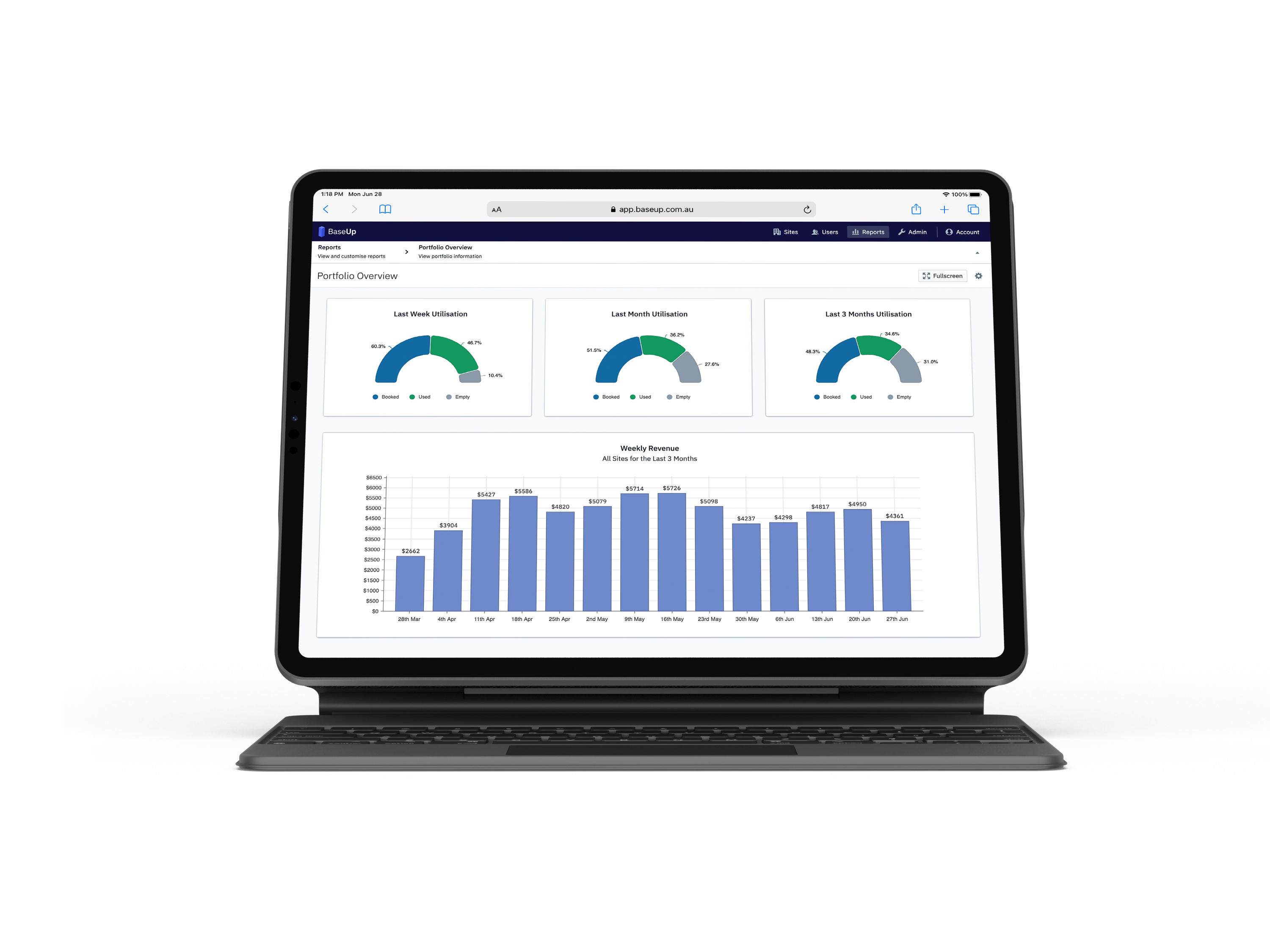 iPad showing BaseUp Management Dashboard with Utilizatioon and Revenue reports