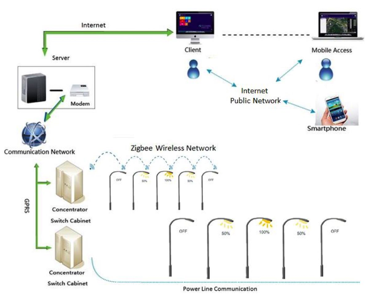 Smart Energy Management System