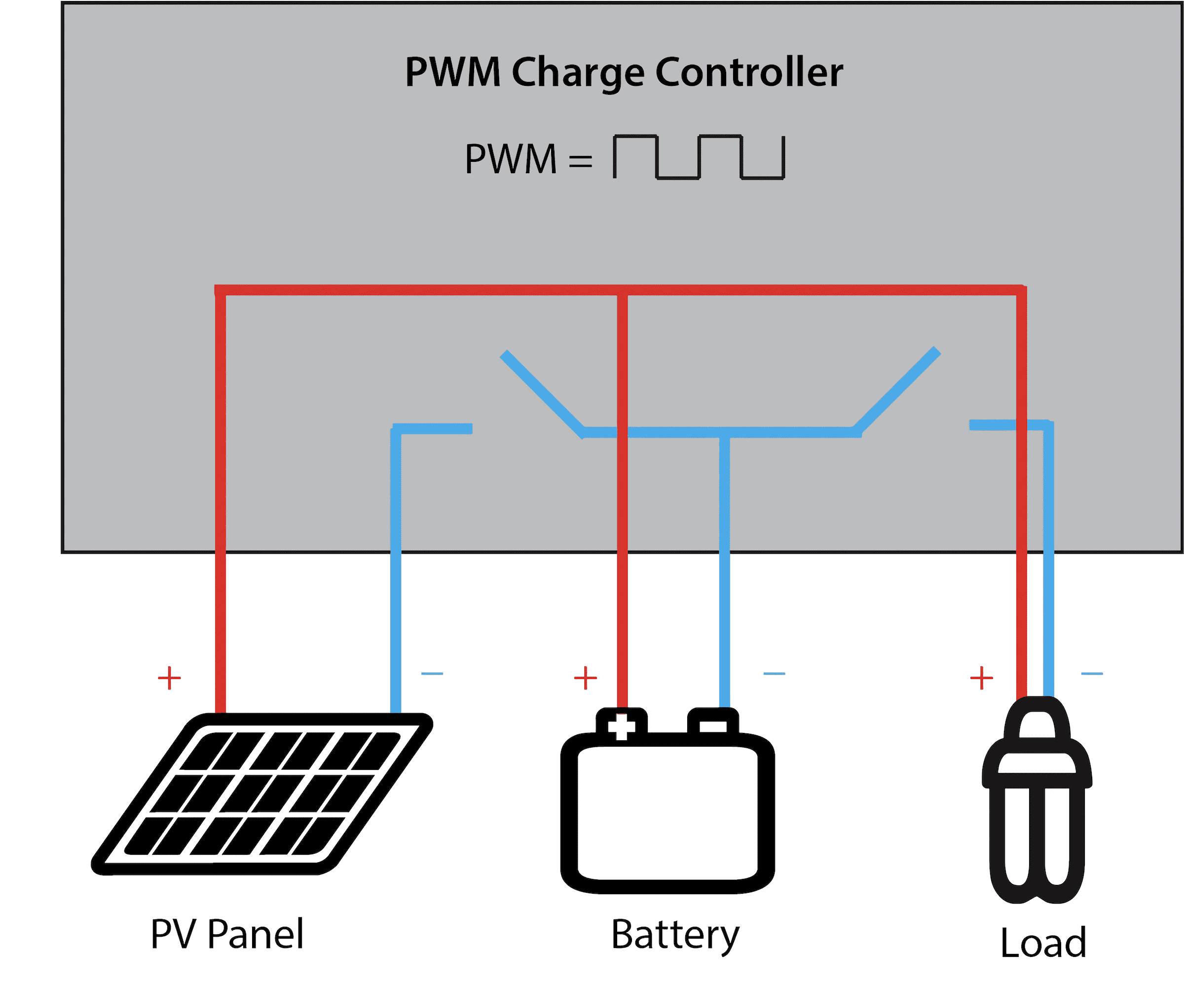 pwm-solar-charge-controller