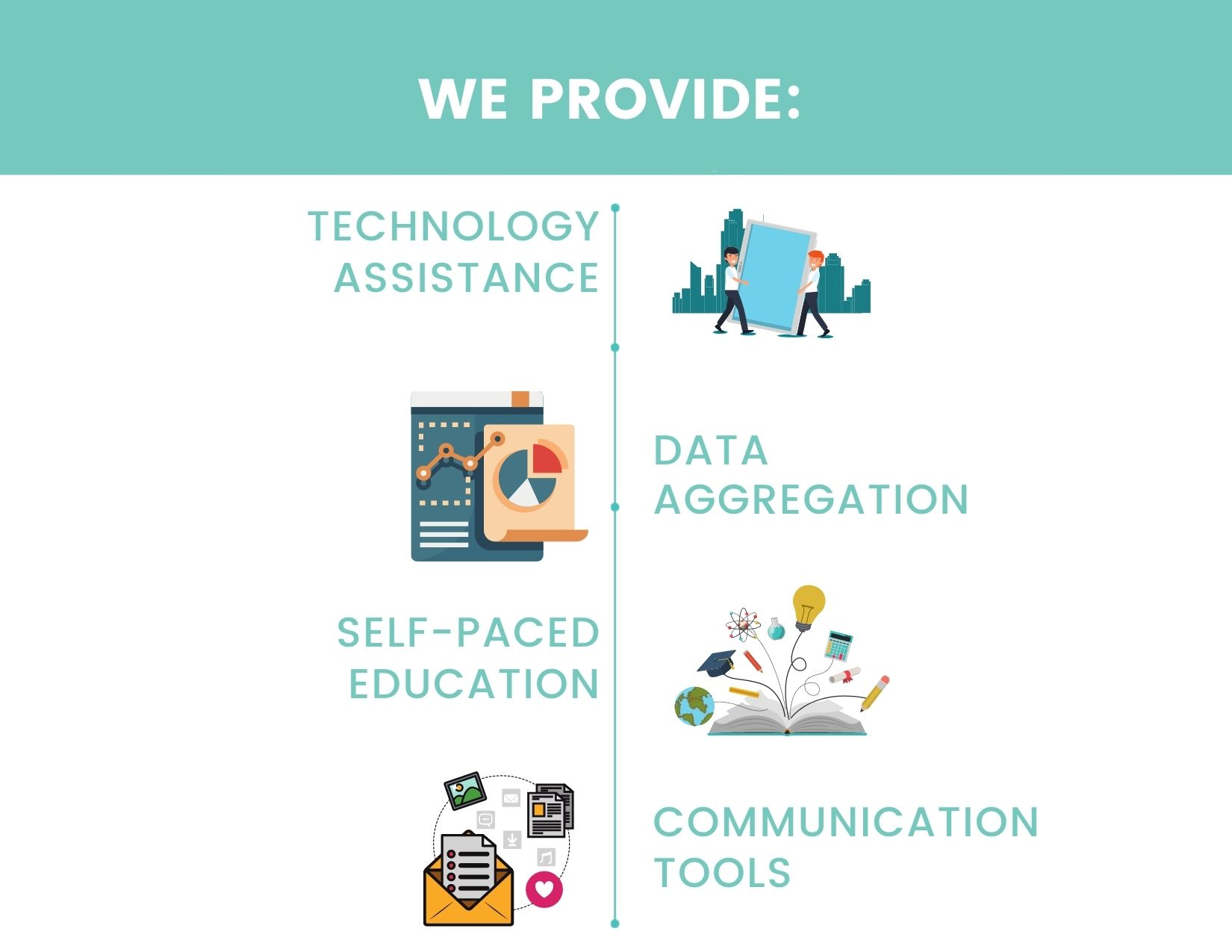 A graphic highlighting that GoLogic provides Technology Assistance, Data Aggregation, Self-Paced Education, and Communication Tools.