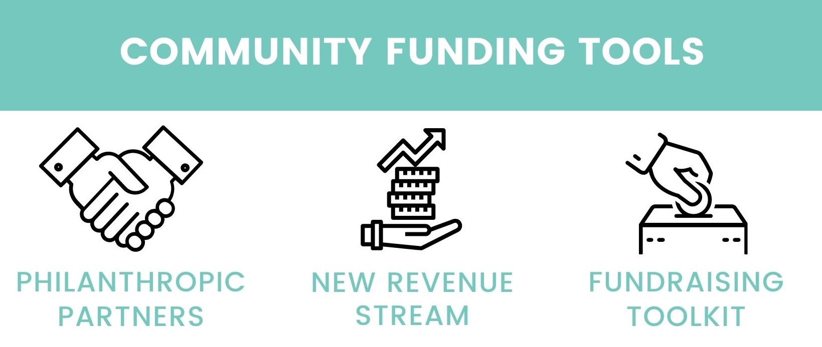 A graphic highlighting GoLogic's Community Funding Tools which include Philanthropic Partners, A New Revenue Stream, and a Fundraising Toolkit.