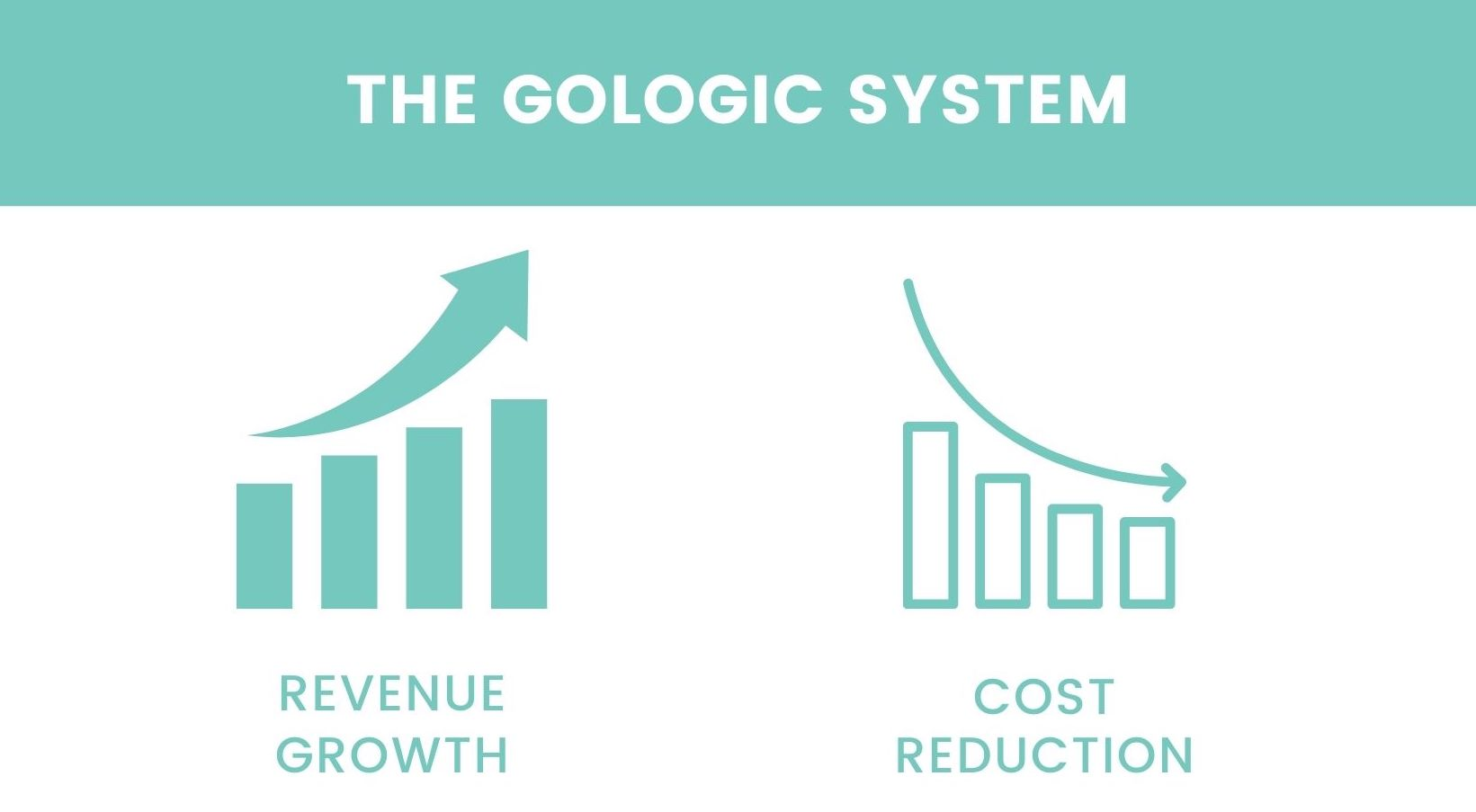A graphic highlighting that the GoLogic system increases revenue and decreased operation cost.