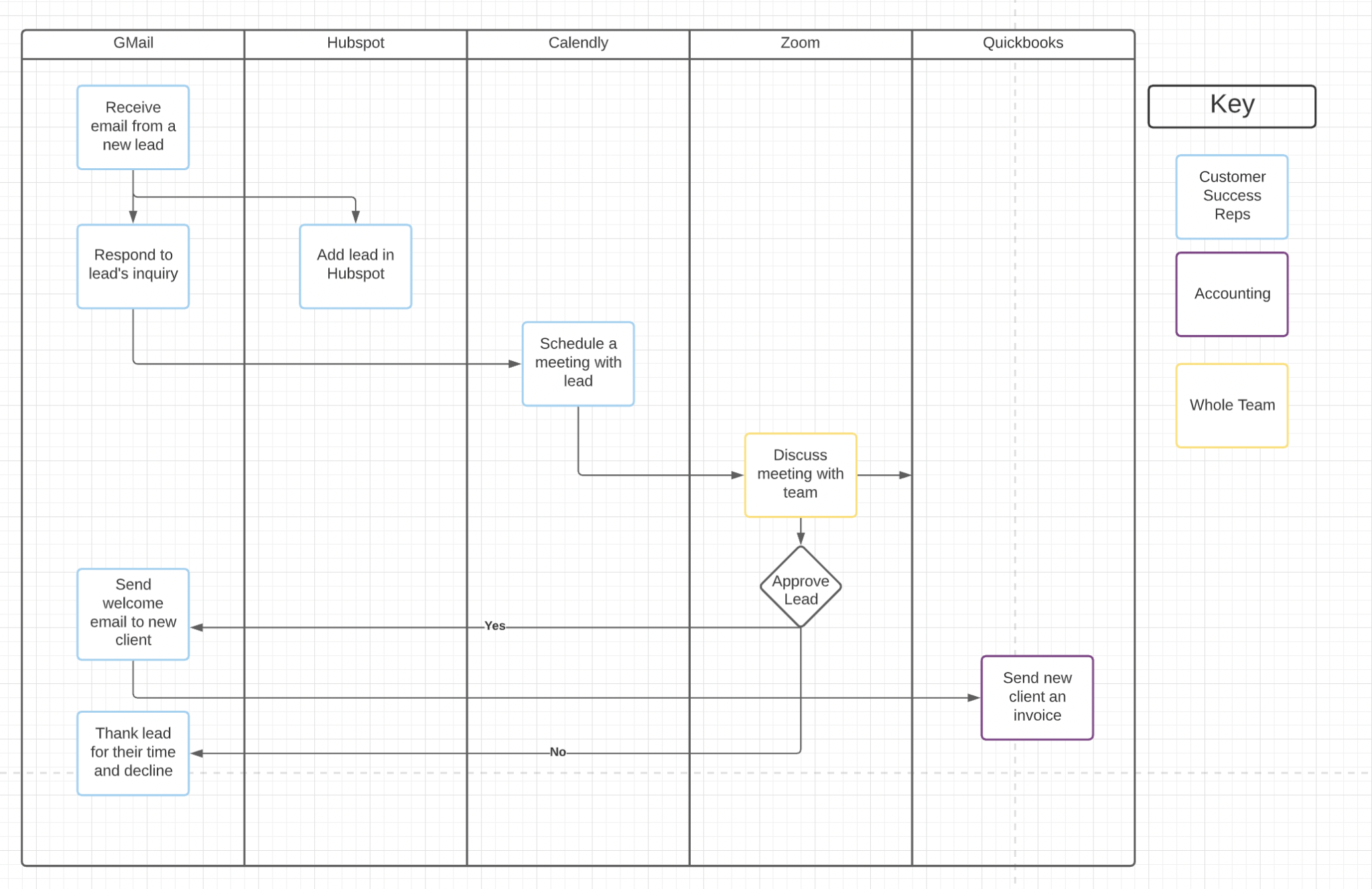 a sample process outline