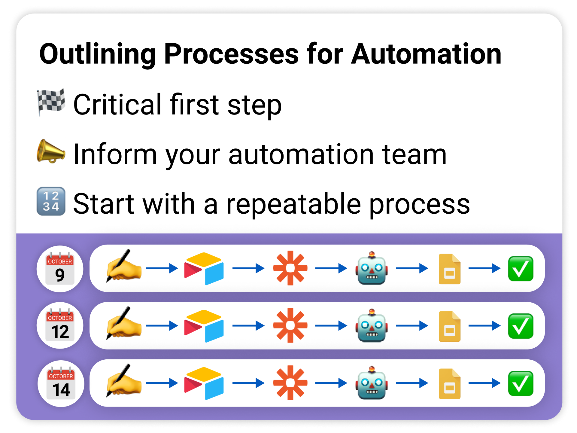 start with a repeatable process