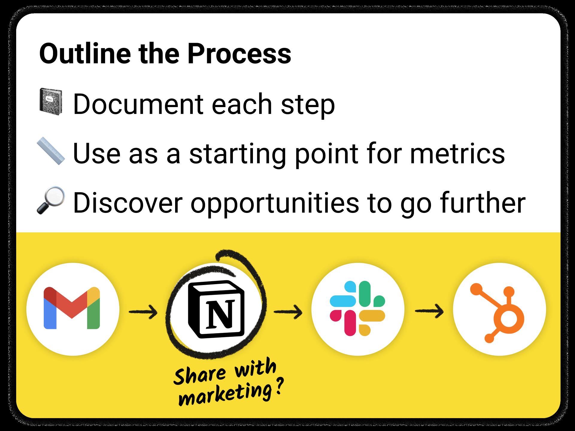 outline each step